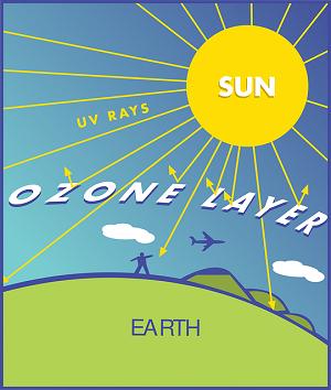 Ozono_raggi